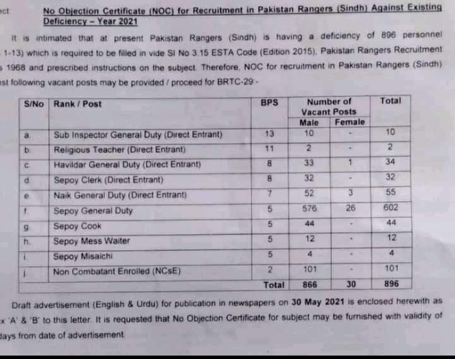 Sindh ranjer jobs 2021