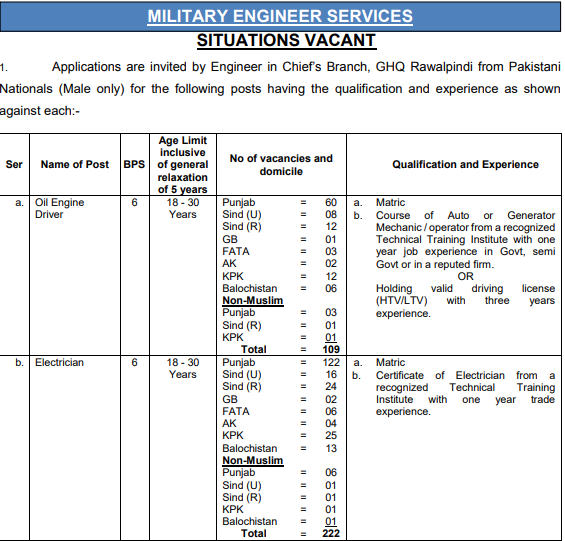Latest MES JOBS 2021 in RTE department's | Advertisement (Apply Online)